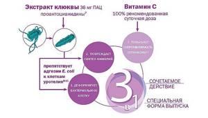 цистит симптомы методы лечения