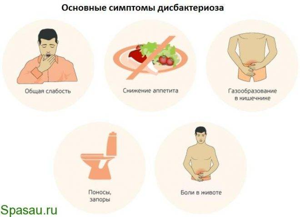 дисбактериоз с запором симптомы и лечение