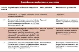 дисбактериоз желудка симптомы лечение