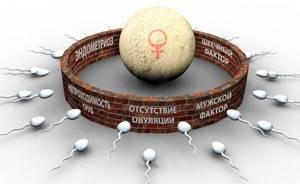 гинекология воспаление симптомы лечение