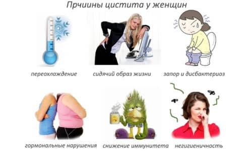 пришеечный цистит симптомы и лечение