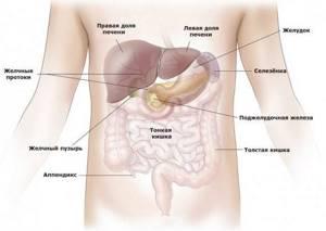 воспаление селезенки симптомы лечение