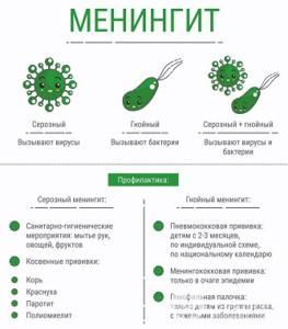подозрение на менингит у ребенка симптомы и лечение