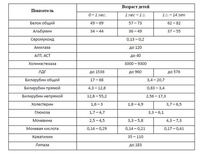 увеличение печени у ребенка симптомы причины и лечение