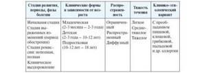 атопический дерматит у детей симптомы лечение