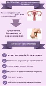 уреаплазмоз у детей симптомы лечение